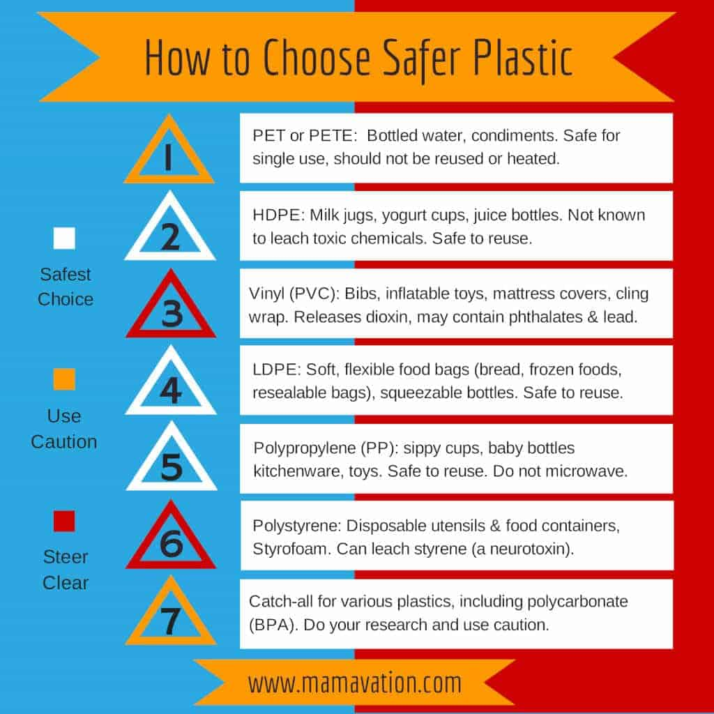 How to Choose Safer Plastic Mamavation